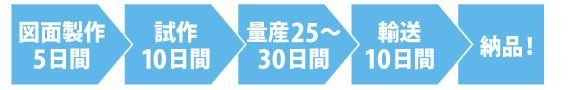 図面製作5日間 > 試作10日間 > 量産25~30日間 > 輸送10日間 > 納品!
